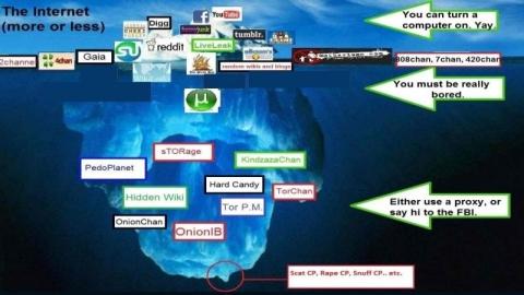 Apa Saja Konten yang Ada pada Deep Web