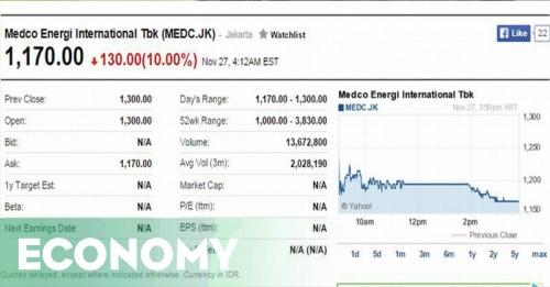 Saham Medco Anjlok karena Bantahan Akuisisi Newmont