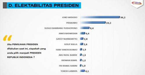 Survei Median: Elektabilitas Jokowi 36,2%, Kalahkan Prabowo 23, 2% dan SBY 8,4%